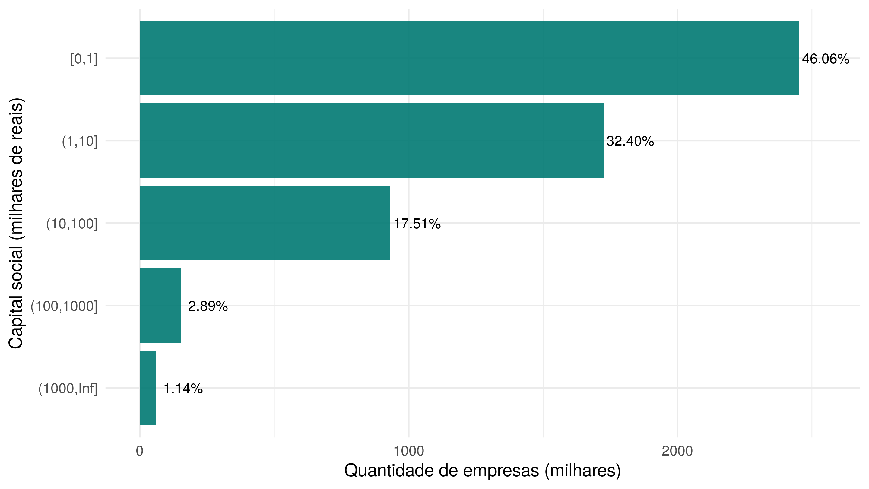 Distribuição do capital social das empresas.