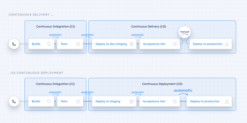 The Benefits and Best Practices of Continuous Delivery