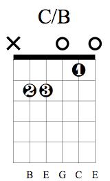 C/B Chord on Guitar