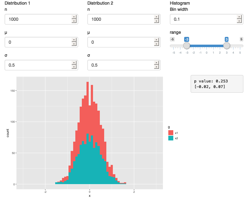 A Shiny app that lets you compare two simulated distributions with a t-test and a histogram