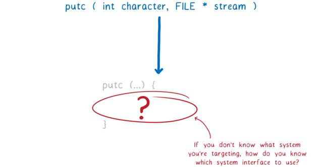赤字「ターゲットのシステムが分からないとしたら、どのシステムインターフェースを使えばいいのだろう?」