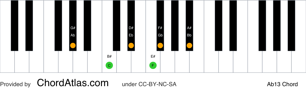 Piano chord chart for the A flat dominant thirteenth chord (Ab13). The notes Ab, C, Eb, Gb, Bb and F are highlighted.