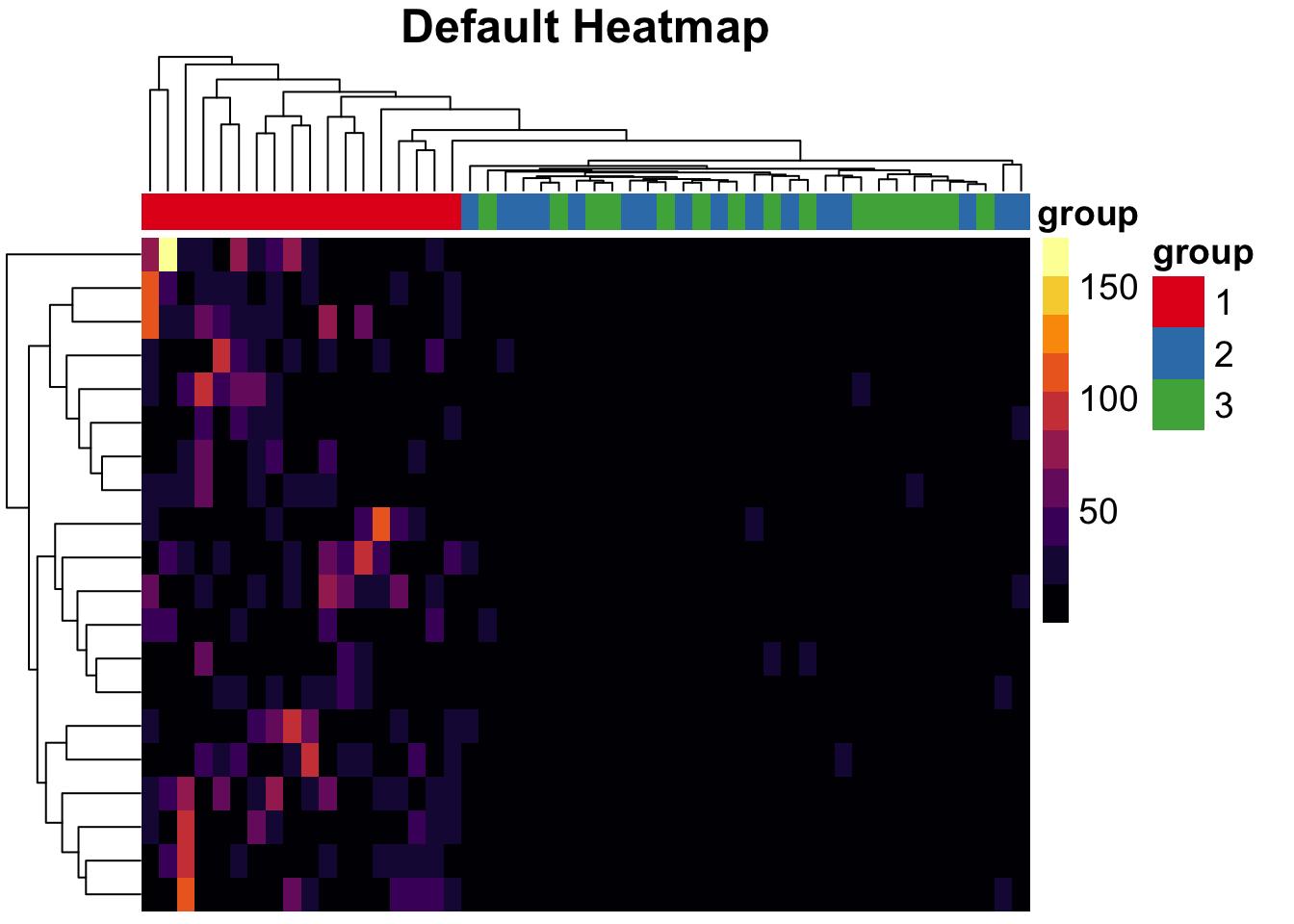 plot of chunk pheatmap-default-example