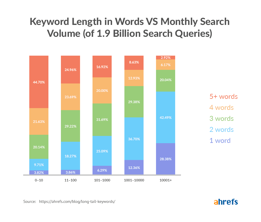 Keyword Length in Words vs Monthly Search Volume.