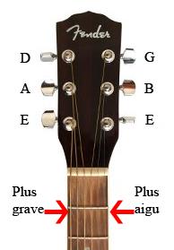 Manche d'une guitare avec notes