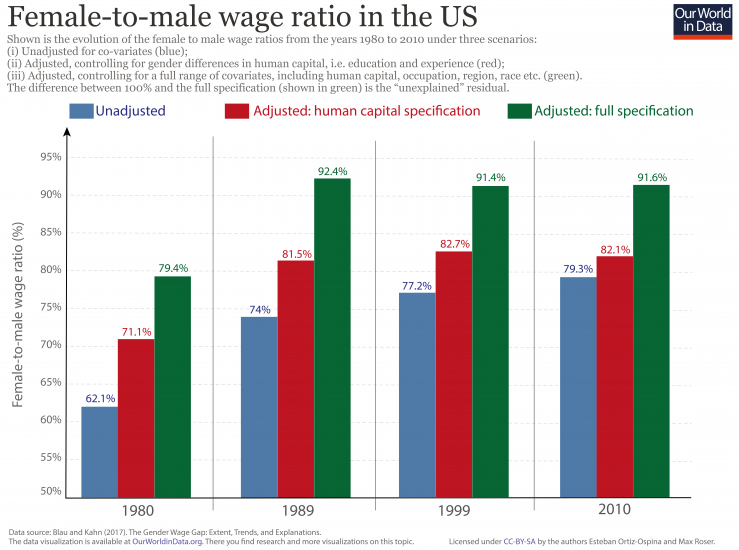 Why Is There A Gender Pay Gap - Our World In Data-9623