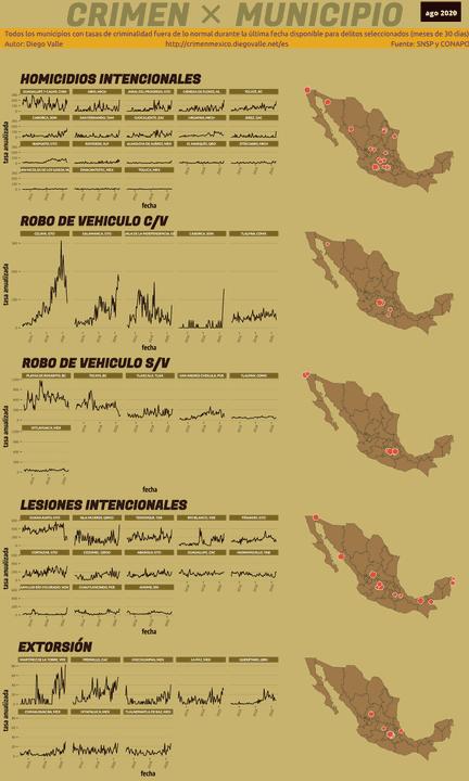 Infográfica del Crimen en México - Ago 2020