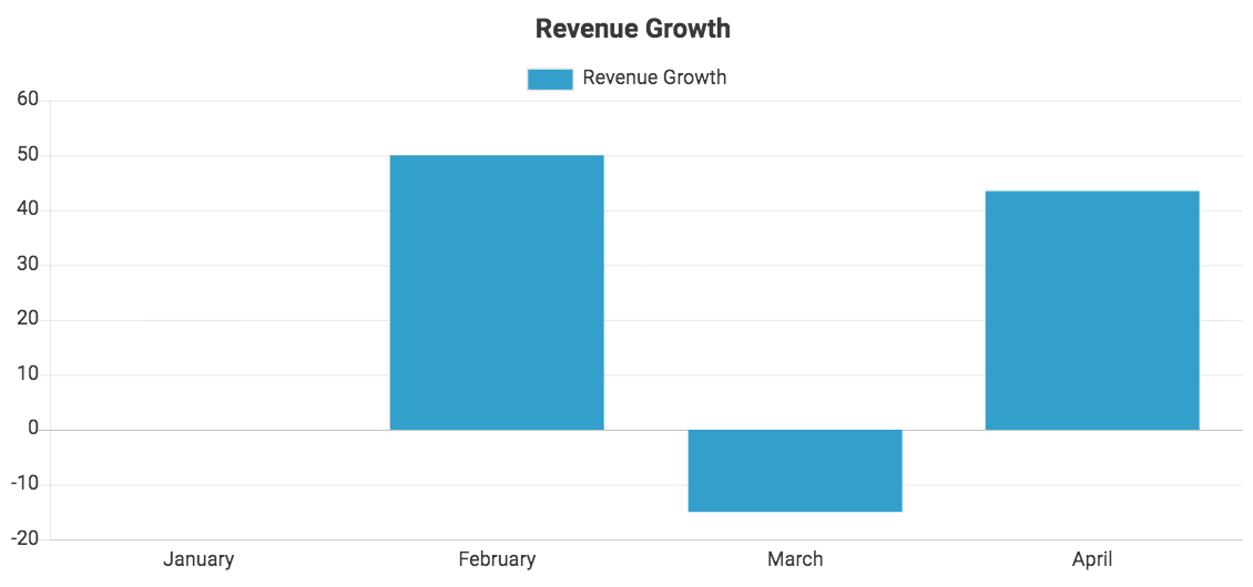 Total revenue growth, data from QuickBooks Online, displayed in a bar chart with a monthly interval