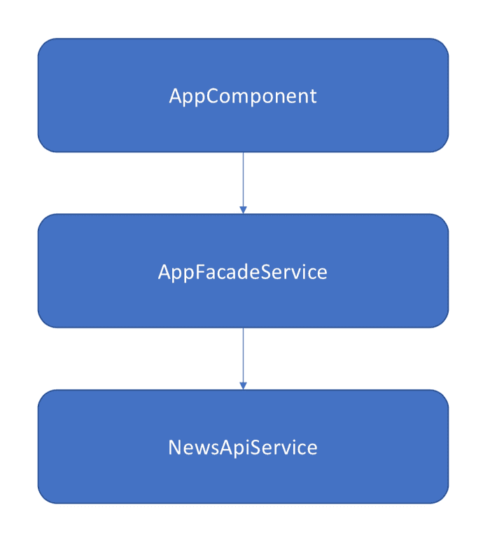 Angular test project architecture