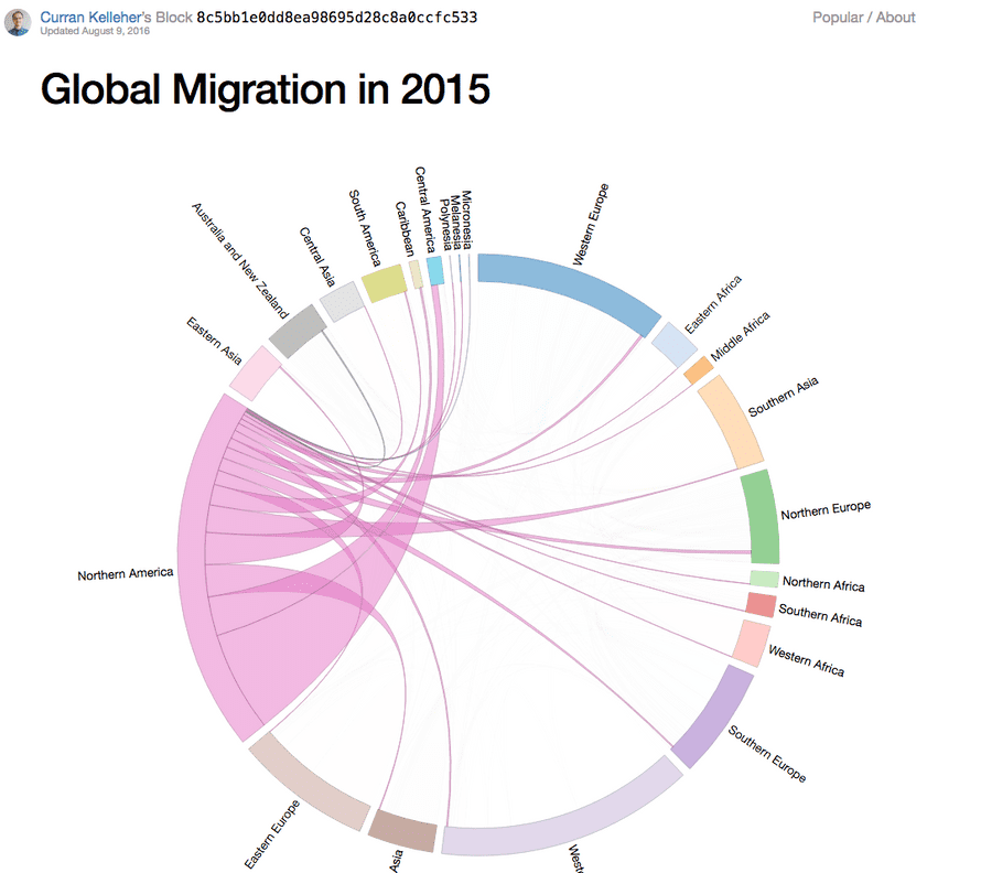 Immigration chord diagram