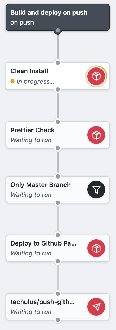 Main Workflow Running