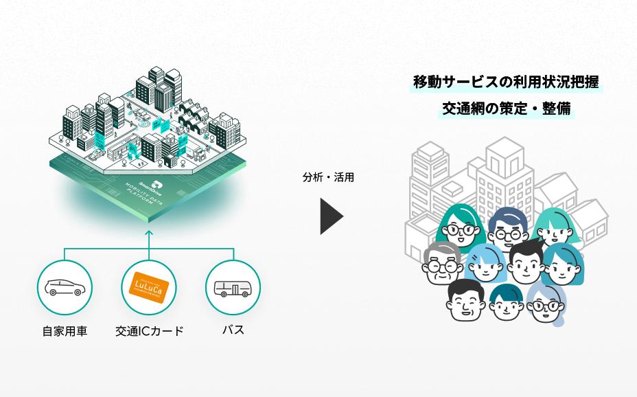 モビリティデータを活用した、静岡のまちづくり イメージ