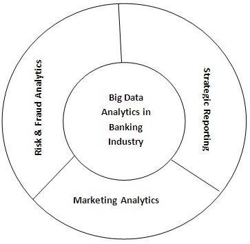 Application of Big Data Analytics in Banking