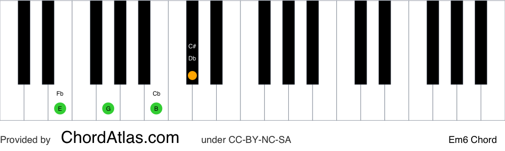 Piano chord chart for the E minor sixth chord (Em6). The notes E, G, B and C# are highlighted.