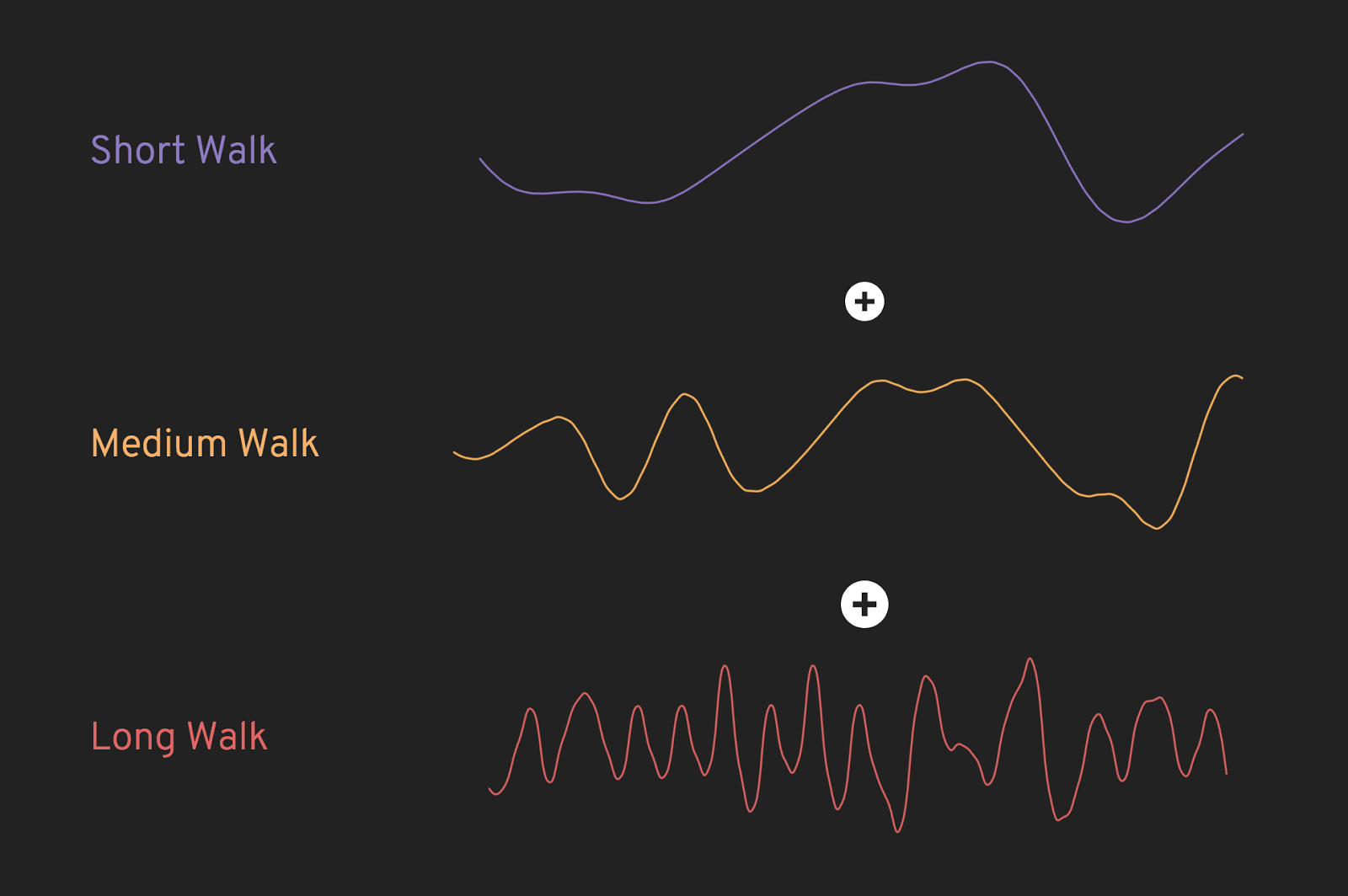 Summing different walks across the perlin noise function