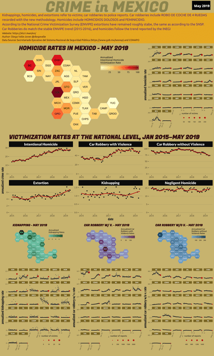 May 2019 Infographic of Crime in Mexico