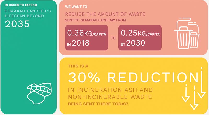 our zero waste targets