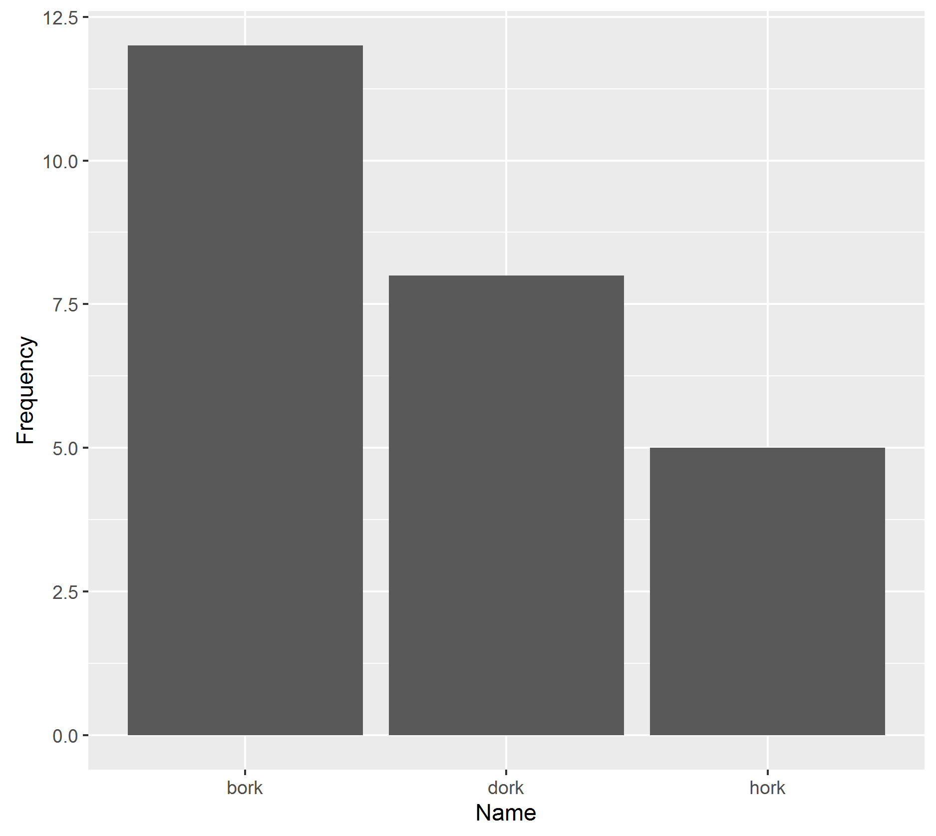 """ggplot(dat, aes(Name, Frequency)) + geom_bar(stat =""""identity"""")"""