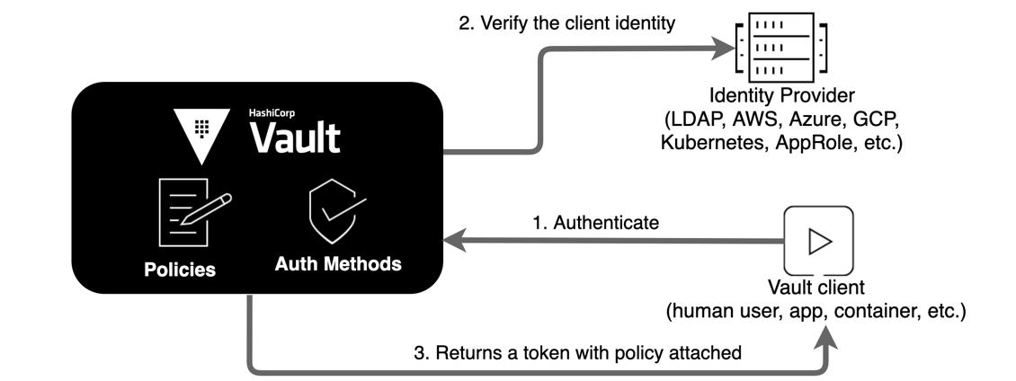 Authentication Workflow