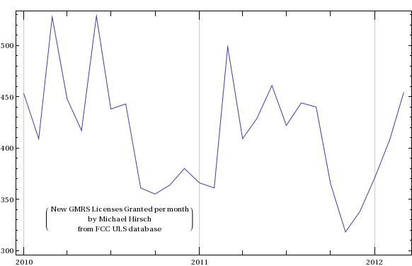 Graph of GMRS licenses vs time