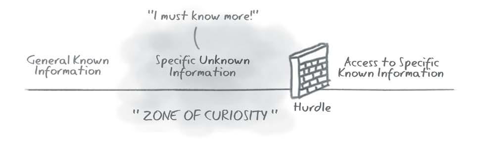 Curiosity Zone