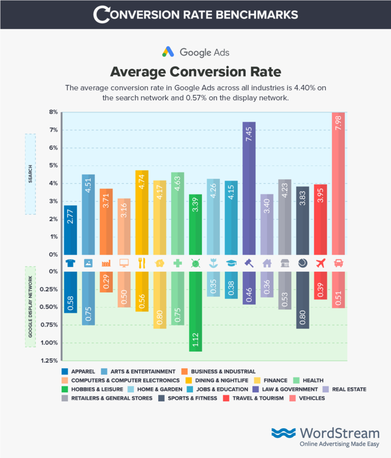 Conversion rate benchmarks average conversion rates with colorful bars.
