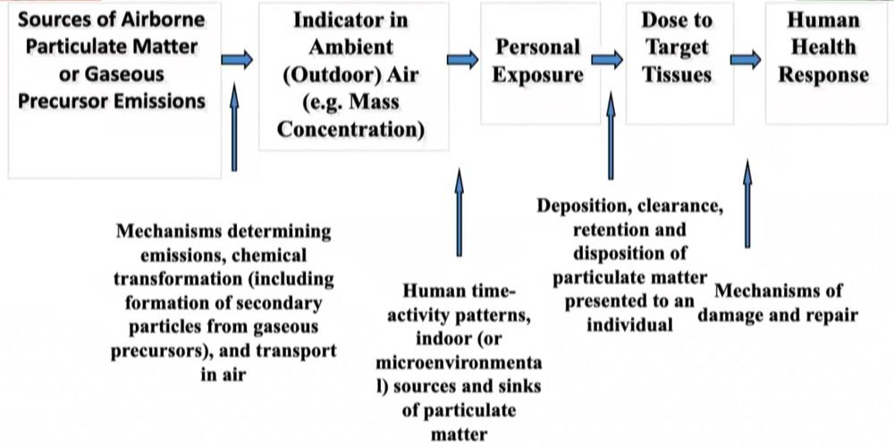 Framework adopted in a committee on research priorities for airborne particulate matter