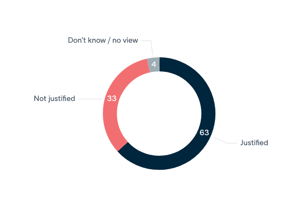 Data retention legislation and privacy - Lowy Institute Poll 2020