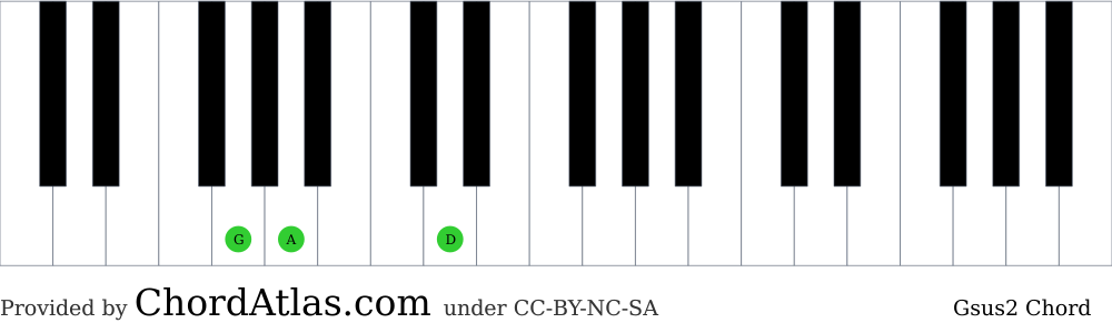 Piano chord chart for the G suspended second chord (Gsus2). The notes G, A and D are highlighted.