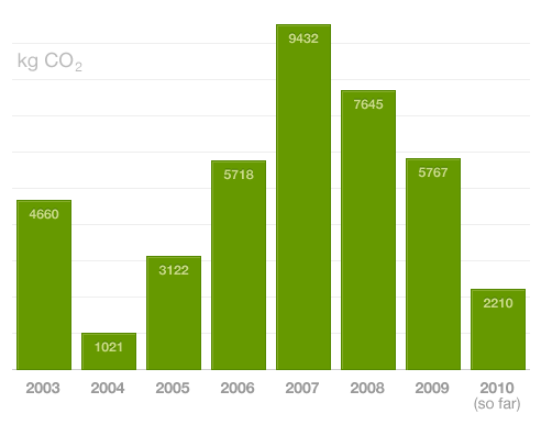 My carbon footprint since 2003 as measured by Dopplr