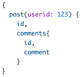 A client-side reqeuest to the GraphQL endpoint