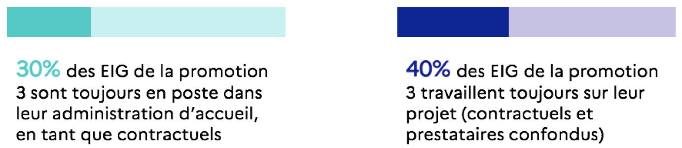 Deux infographies. La première infographie indique que 30% des EIG de la promotion 3 sont toujours en poste dans leur administration d'accueil, en tant que contractuels. La deuxième infographie indique que 40% des EIG de la promotion 3 travaillent toujours sur leur projet (contractuels et prestataires confondus)