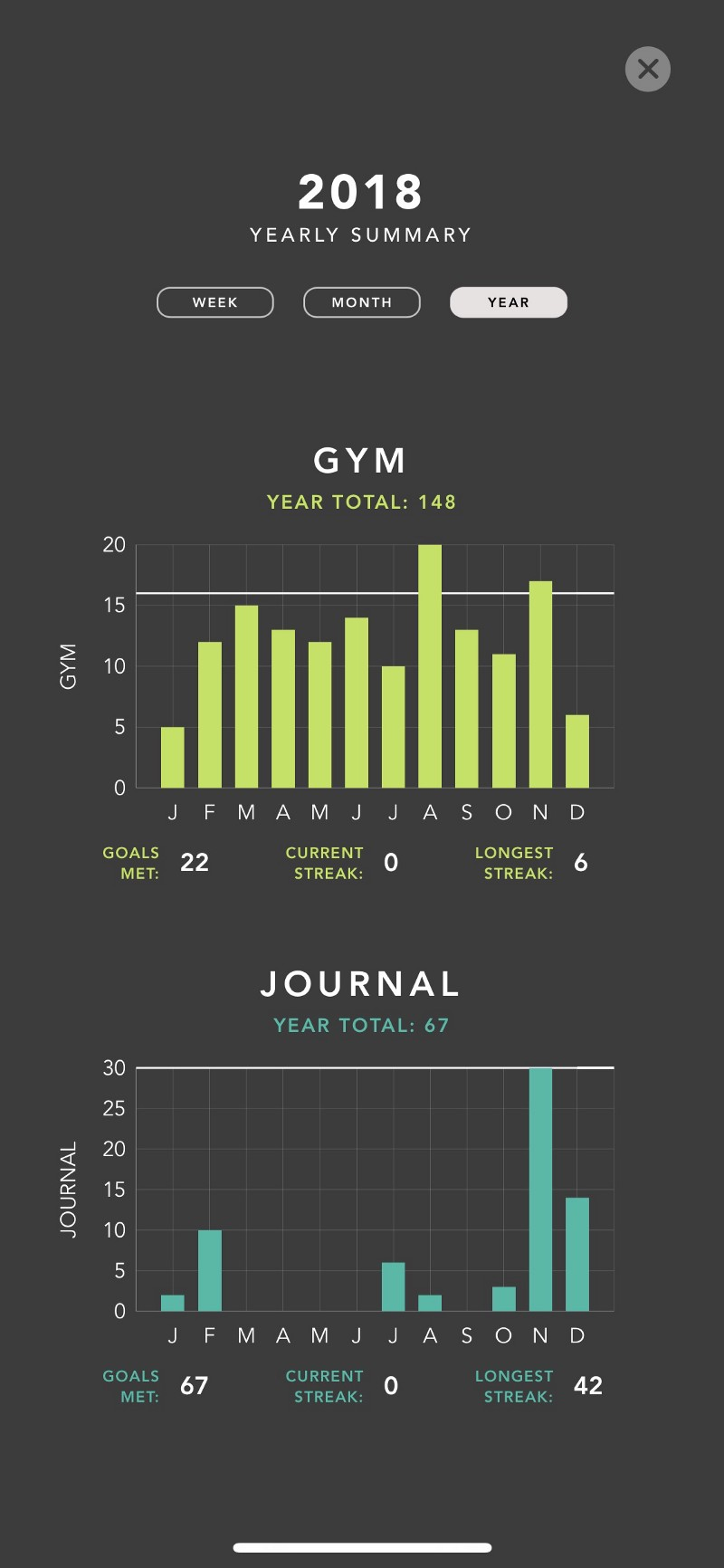 ONE: Calendar view of one habit. TWO: Month-over-month comparison. THREE: Daily comparison.