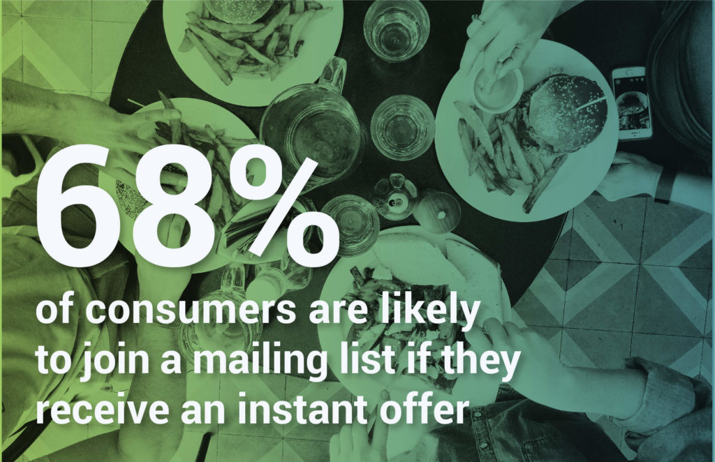 68% of Consumers Are Likely to Join a Mailing List if They Receive an Instant Offer