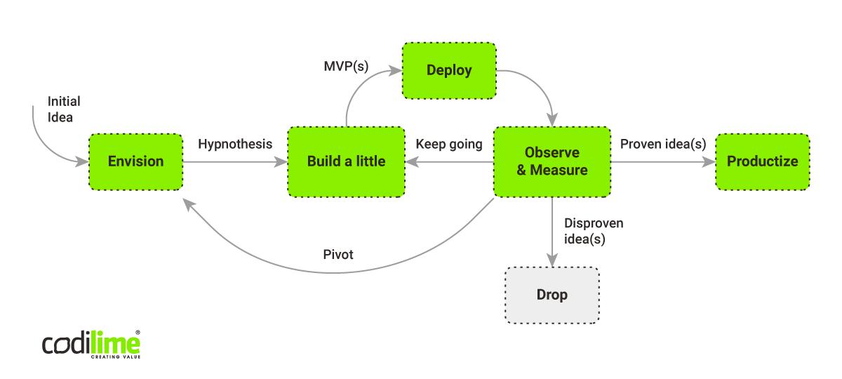 Minimum Viable Product (MVP) development process