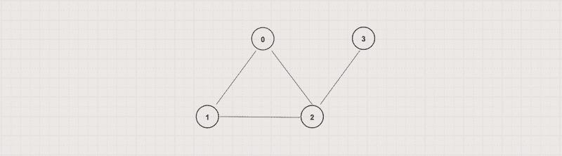Vertex and Graph degree