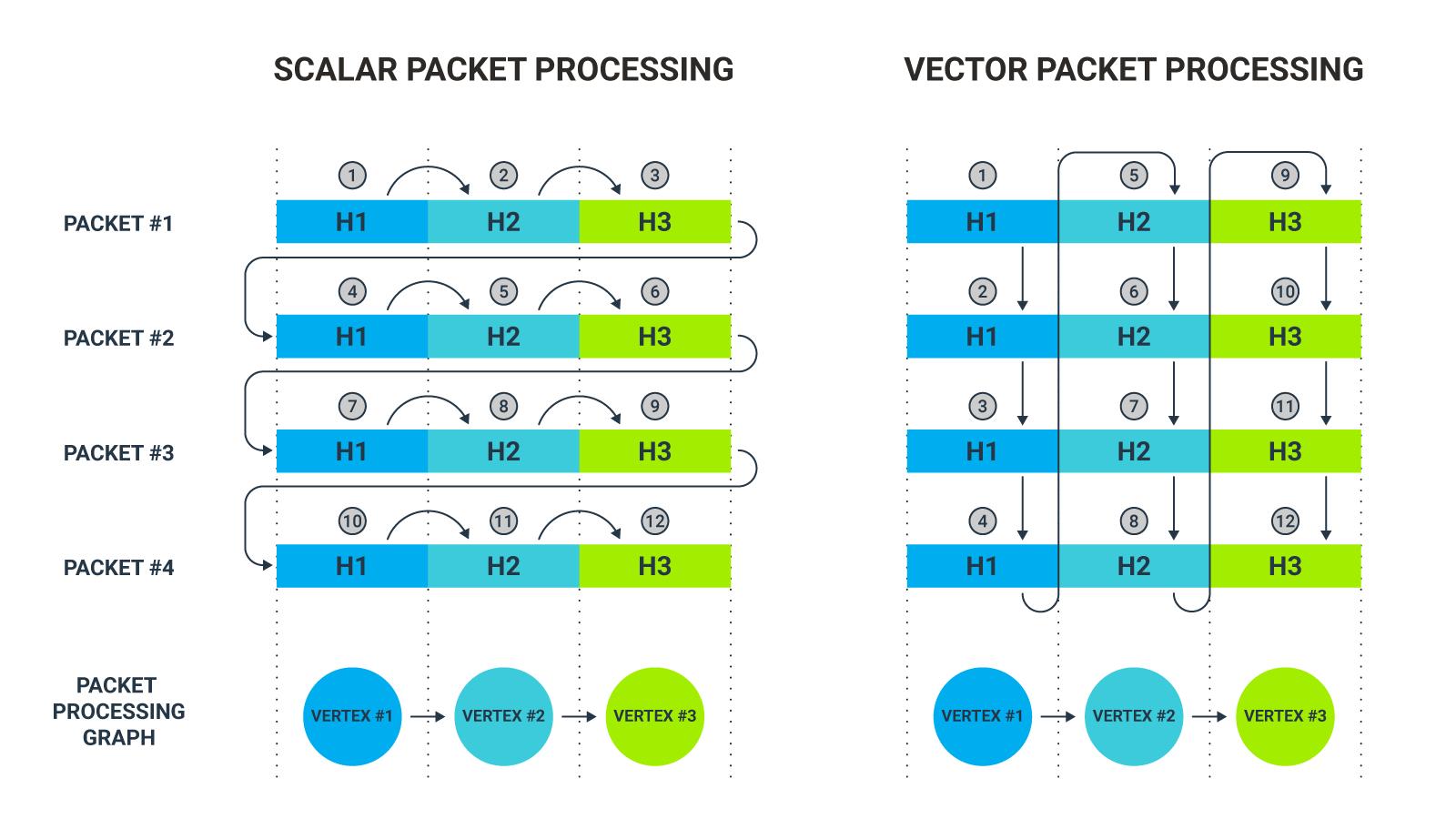 Scalar packet processing vs vector packet processing