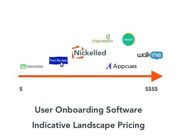 user onboarding software pricing (walkme)