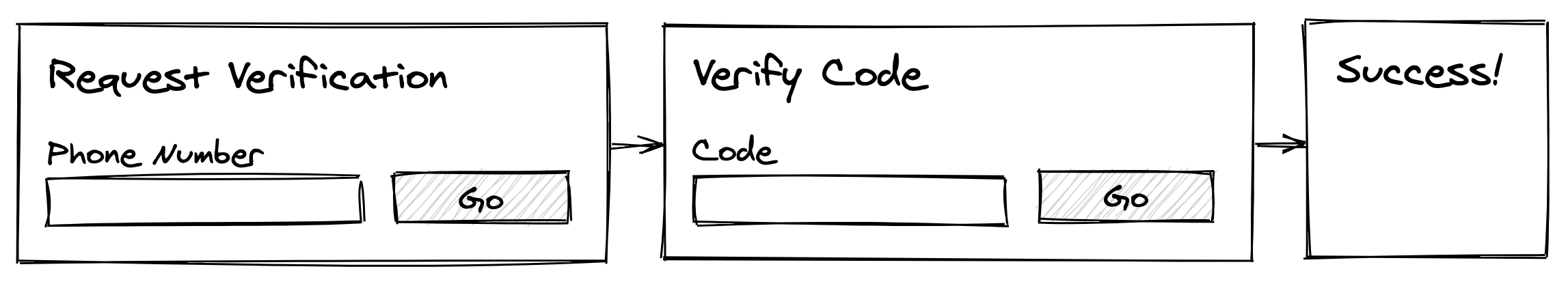 The first diagram shows a page that asks for a phone number and has a button. The second diagram shows a code entry form and a cancel button. The third is a success page.