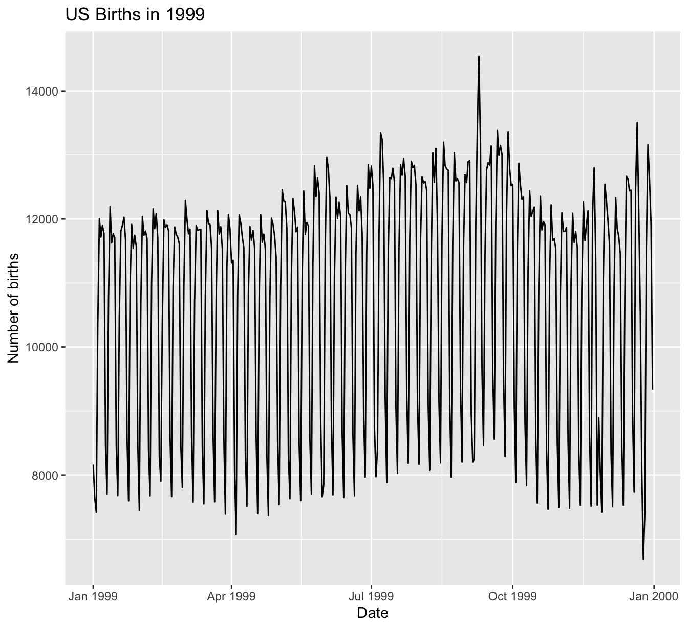 Number of births in US in 1999.