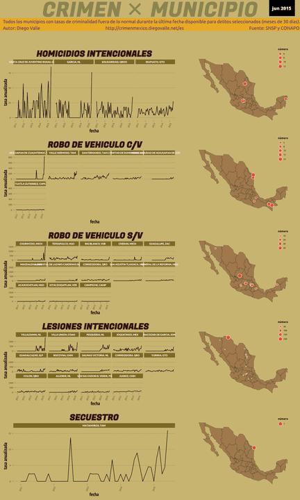 Infográfica del Crimen en México - Jun 2015