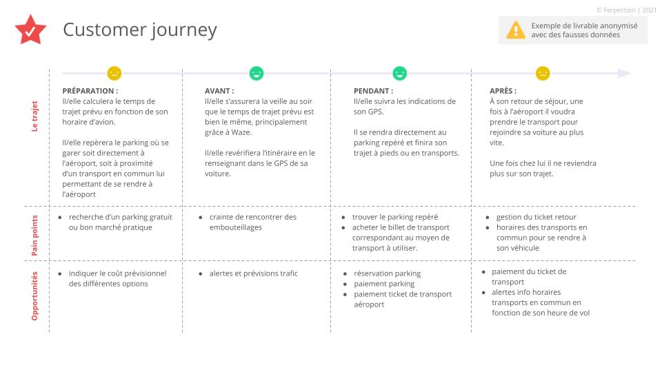Customer journeys détaillée par persona