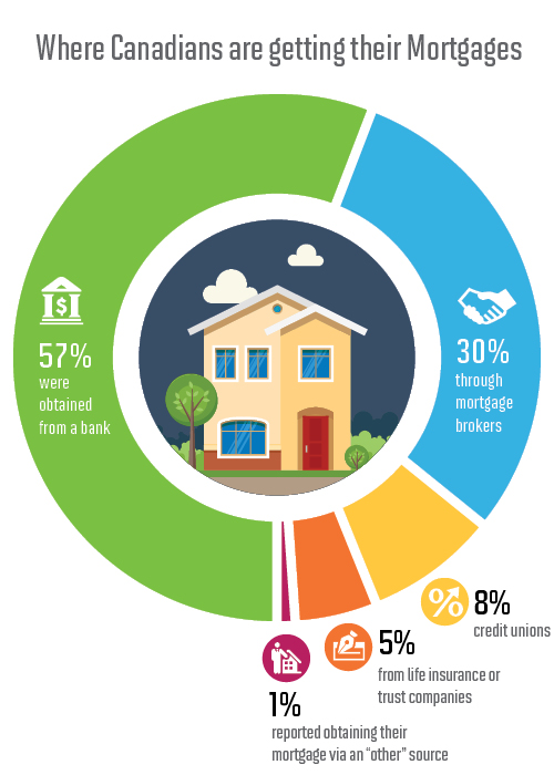 Infographic: Comparison getting a mortgage through a bank and through a broker