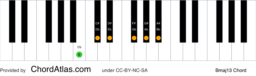 Piano chord chart for the B major thirteenth chord (Bmaj13). The notes B, D#, F#, A#, C# and G# are highlighted.
