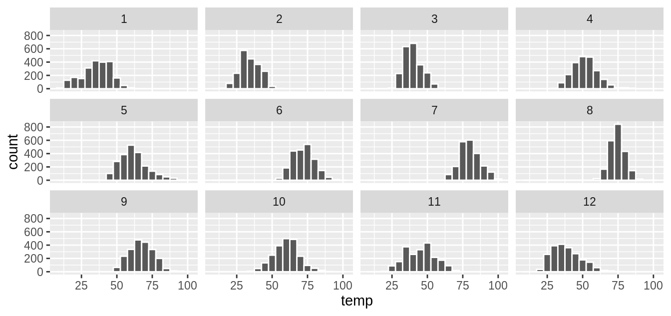 Faceted histogram of hourly temperatures by month.