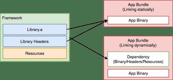 modular linking