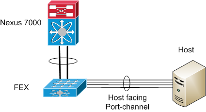 n7k-fex-port-channel