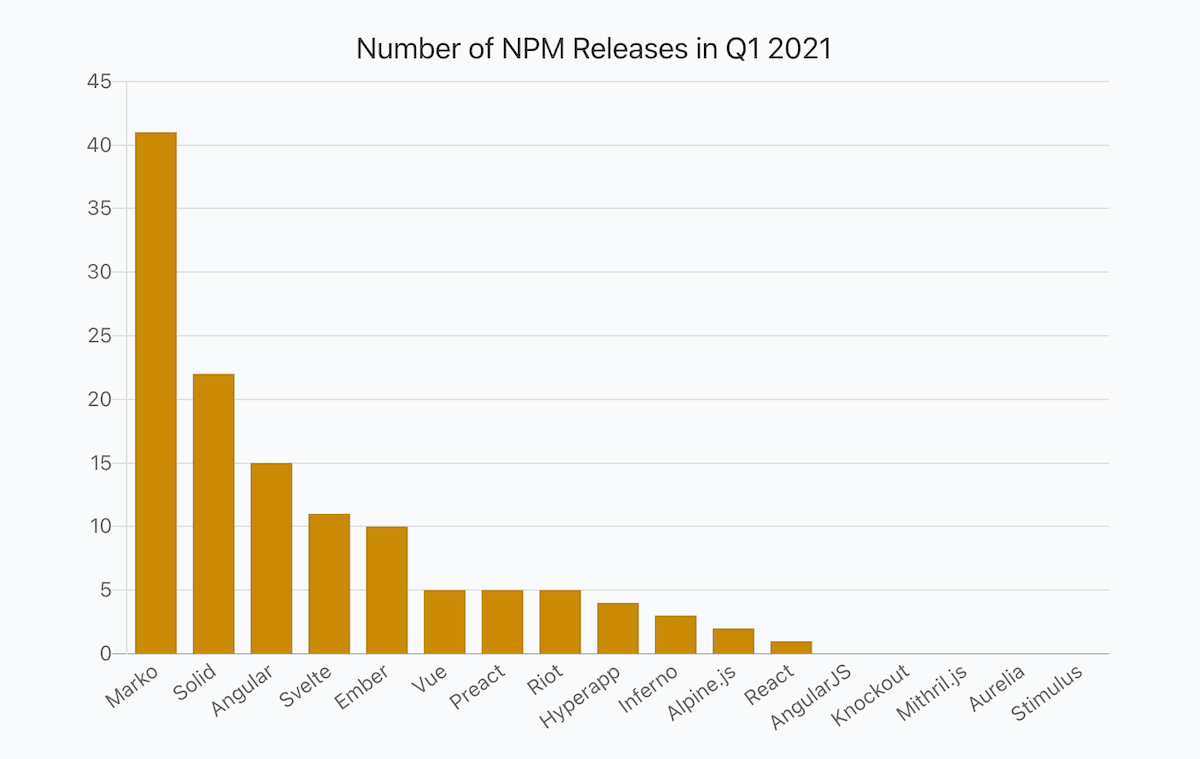 a bar chart showing numbers of JavaScript frameworks releases in Q1 2021