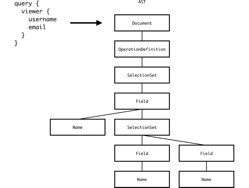 Abstract Syntax Tree validation