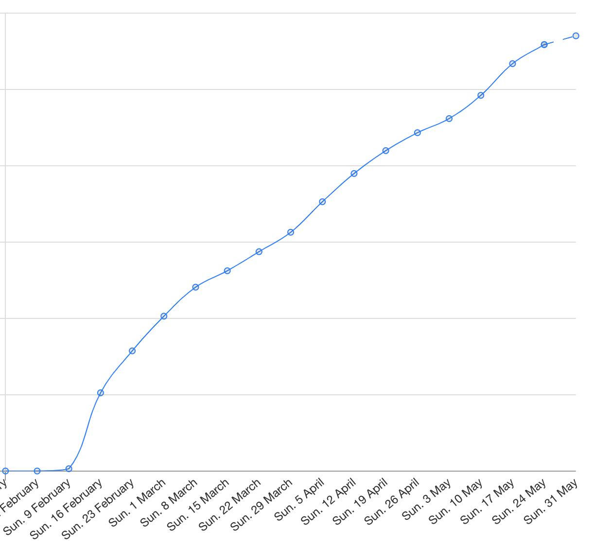 user growth